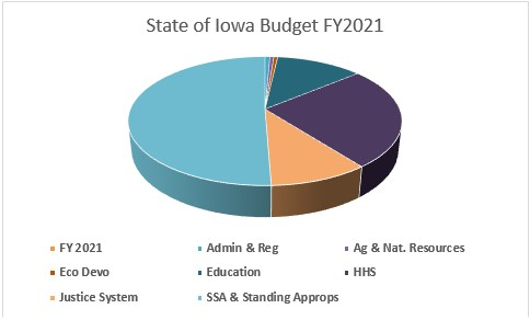 State of Iowa Budget FY2021