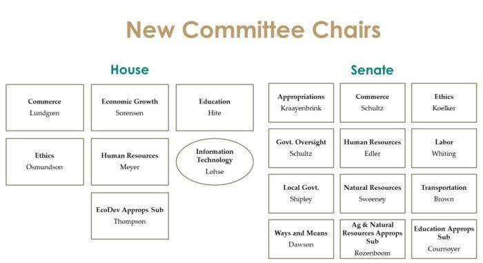 Iowa Committee Chairs
