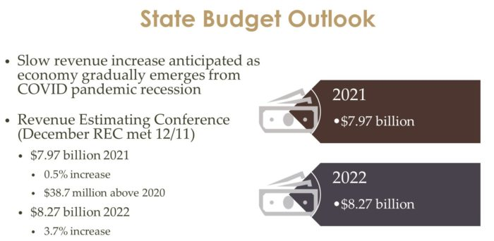 State Budget Outlook